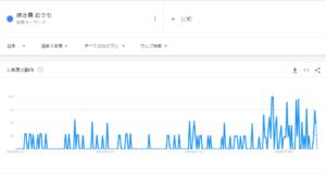 焼き鳥 おうちのGoogleトレンド検索結果